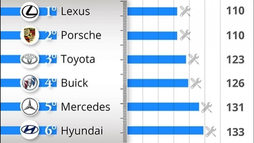 Le auto più affidabili del 2016, la classifica per marca