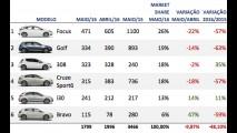 Hatches médios: líder Focus registra pior resultado em 12 anos