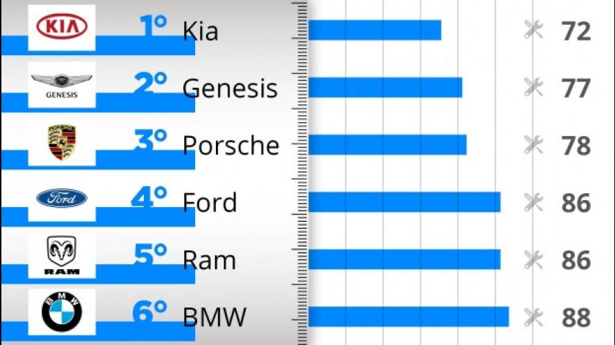 Le auto più affidabili del 2017, la classifica per marca