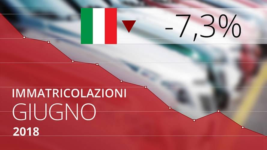 Mercato auto Italia, a giugno vendite in calo del 7,3%