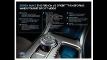 Ford Fusion Sport de 330 cv fica mais agressivo com botão que otimiza performance