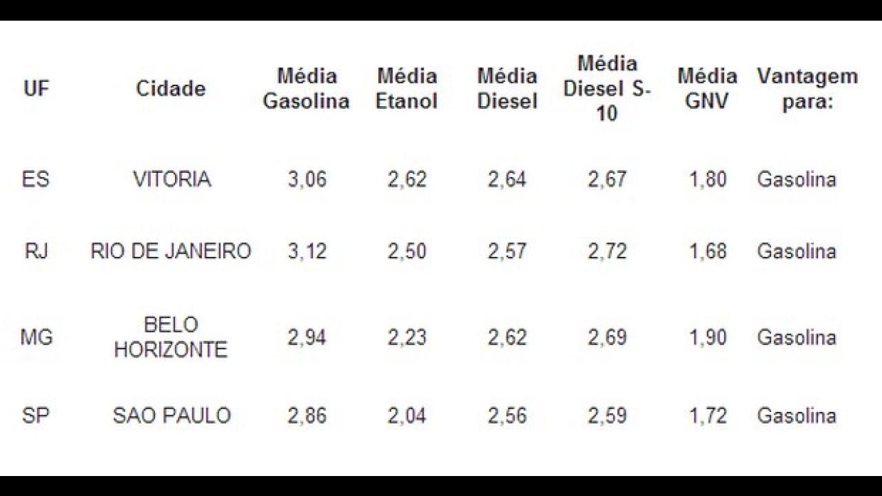 Etanol fica mais caro e deixa de ser vantajoso em São Paulo - veja tabela