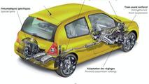 Renault Clio Sport In UK