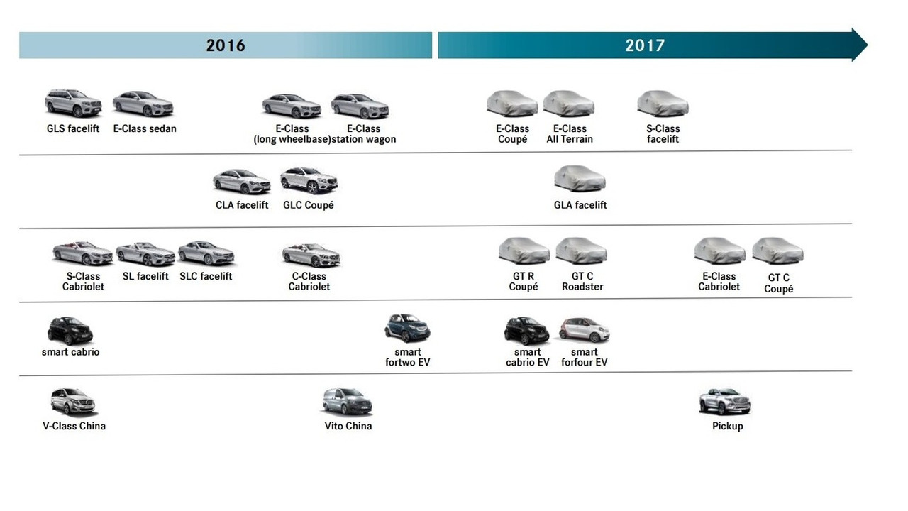 Updated Mercedes-Benz 2017 roadmap