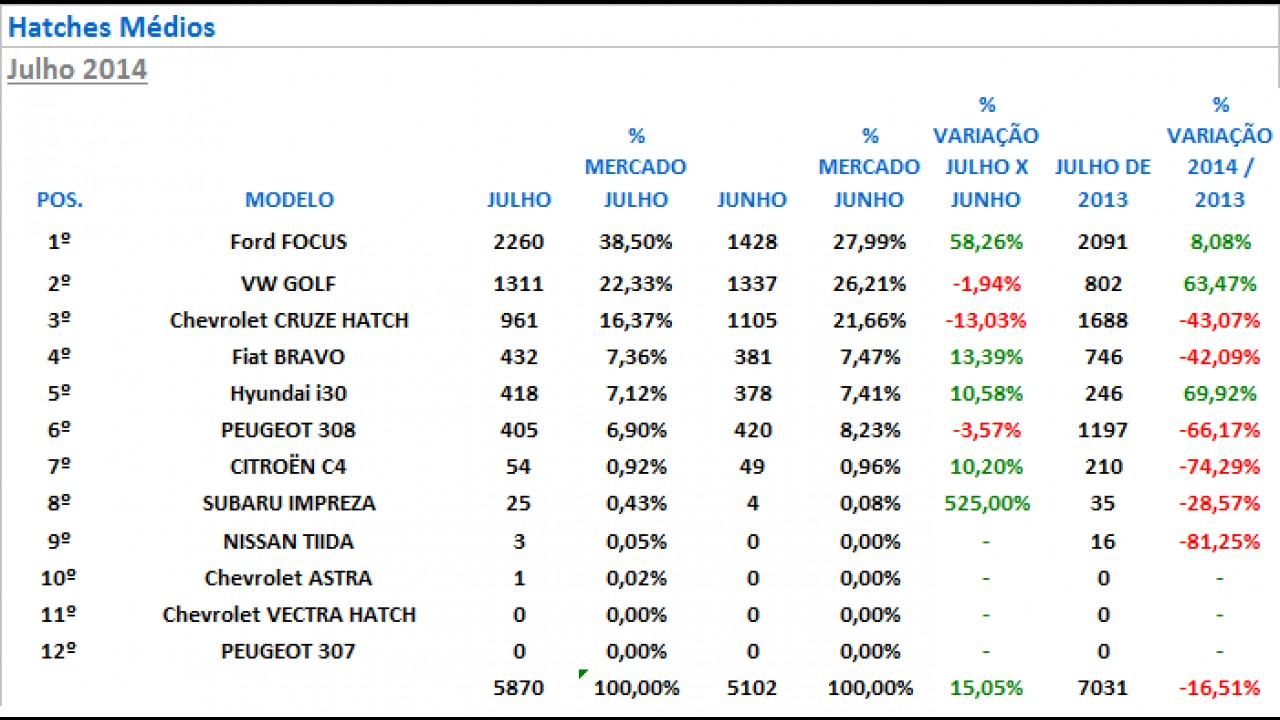 Hatches médios: Focus dispara nas vendas e conquista quase 40% do segmento