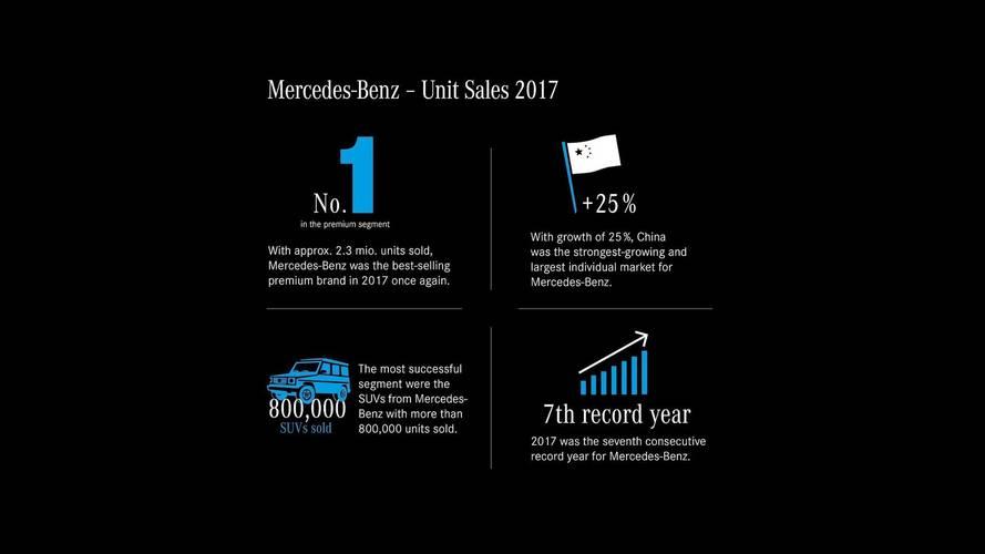 2017, Mercedes'in bugüne kadarki en başarılı yılı oldu