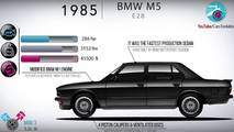 BMW M5 Evolution Video