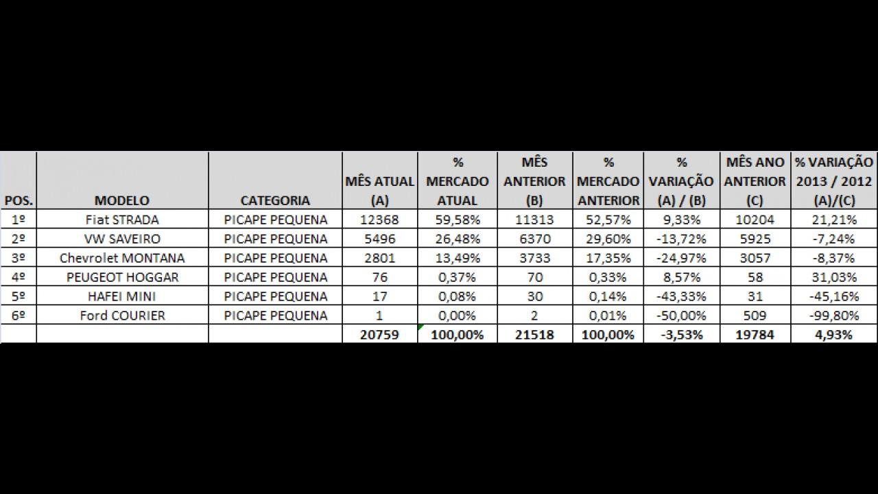 Análise CARPLACE: Strada lidera picapes compactas com recorde histórico em janeiro