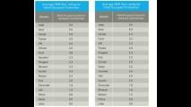 Veja o 1º ranking das montadoras mais seguras de acordo com o LatinNCAP