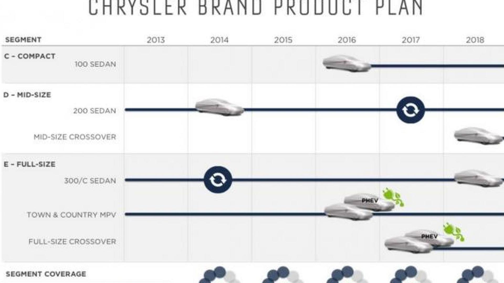 Chrysler 5 year plan